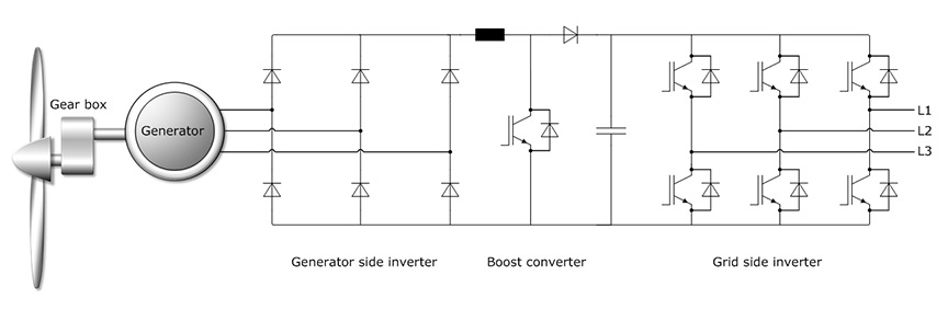 permanent magnet synchronous generator with Application Ex Les on HOT 100 RPM Permanent Mag  Generator 1kw 20kw Alternator Low Speed Alternator moreover Tesla Polyphase Induction Motors likewise Application Ex les besides Technics Synchronous Motor en navion additionally Permanent Mag  Synchronous Generator Pmsg Driven Wind Turbine.