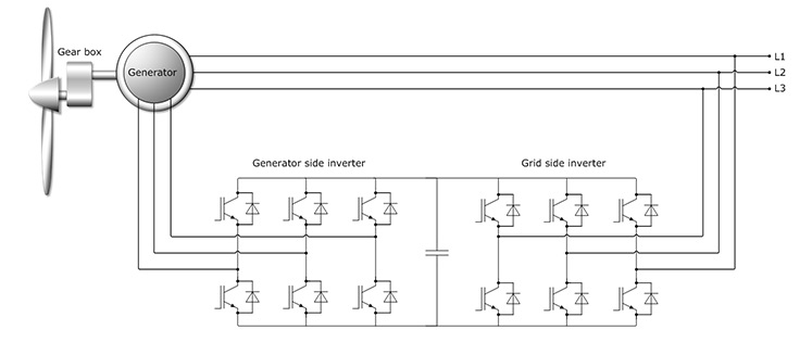 diagram of a wind turbine with doubly fed induction generator wind ...